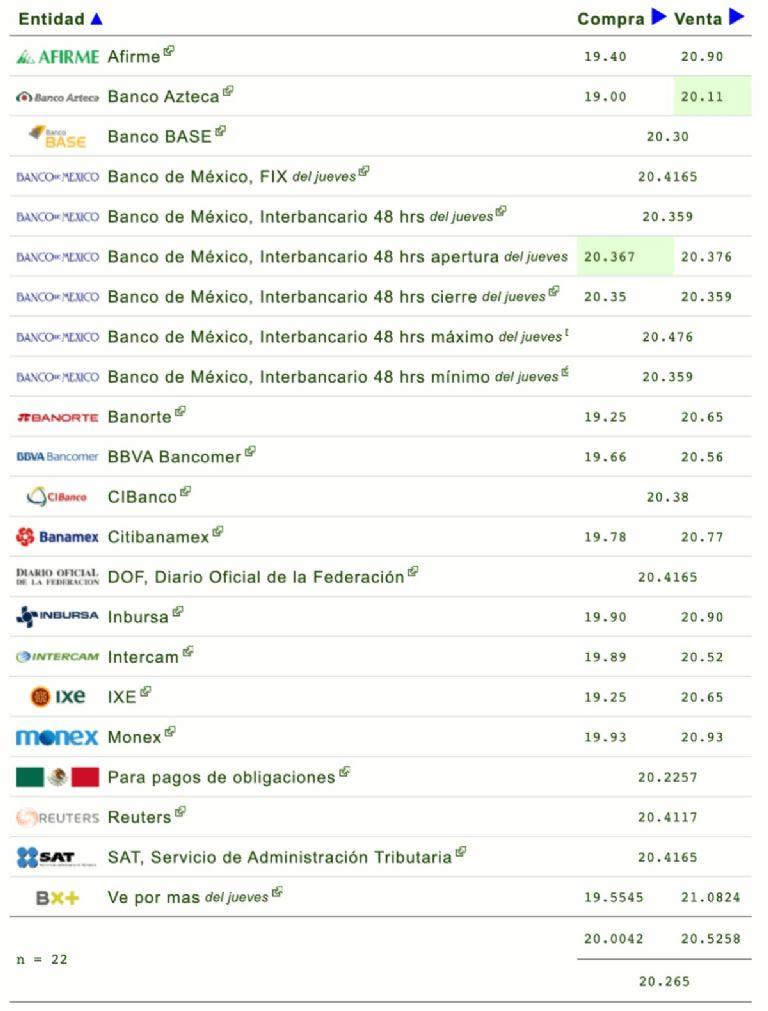 Resultado de imagen de Precio del dólar en México hoy viernes 19 de febrero, tipo de cambio