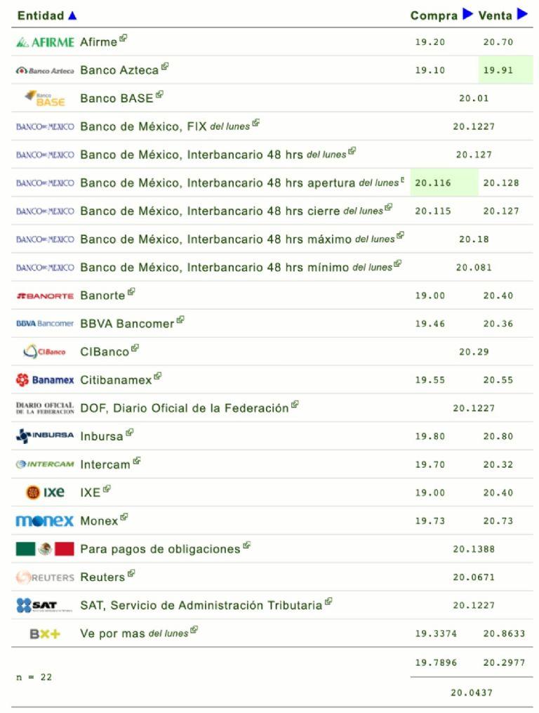 Resultado de imagen de Dólar hoy martes 9 de febrero, tipo de cambio en México