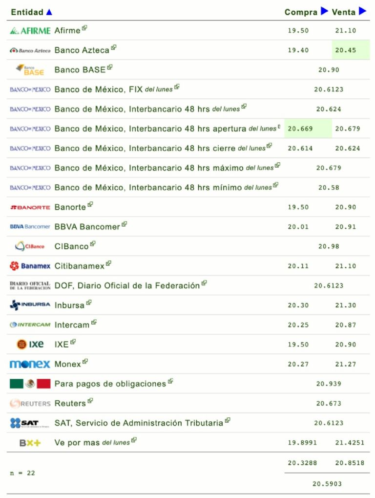 Precio del dólar hoy martes 2 de marzo de 2021; tipo de cambio | El Heraldo  de México