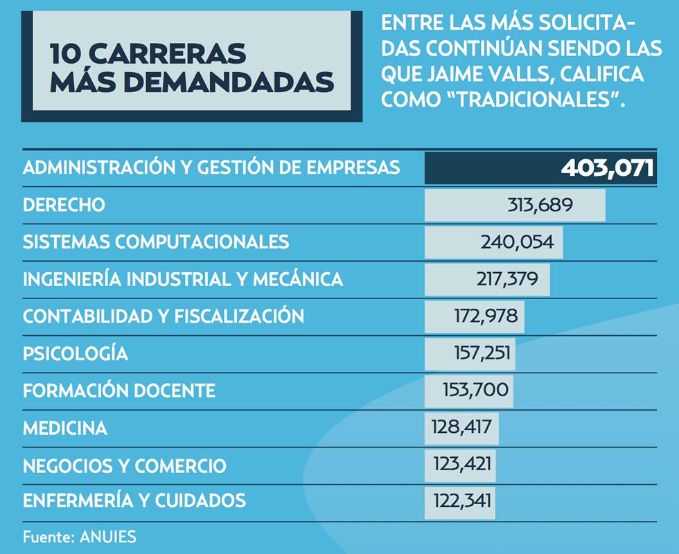 Gráfico: Aída García