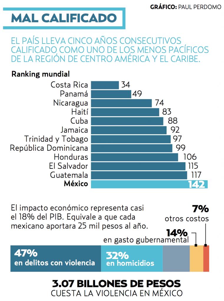 Cae México en índice de paz