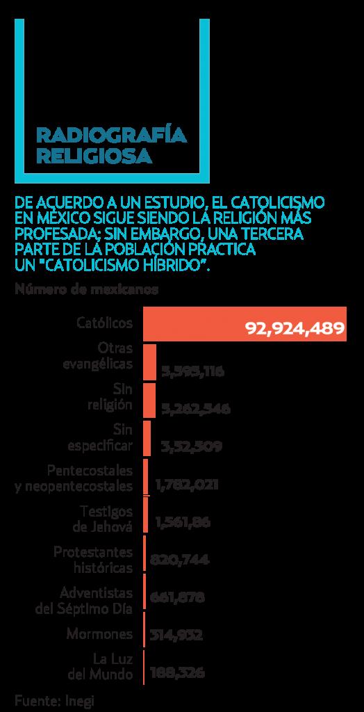 En los u?ltimos cinco an?os, uno de cada diez mexicanos ha cambiado de religio?n, de los cuales un 57%  eran cato?licos, revela una encuesta