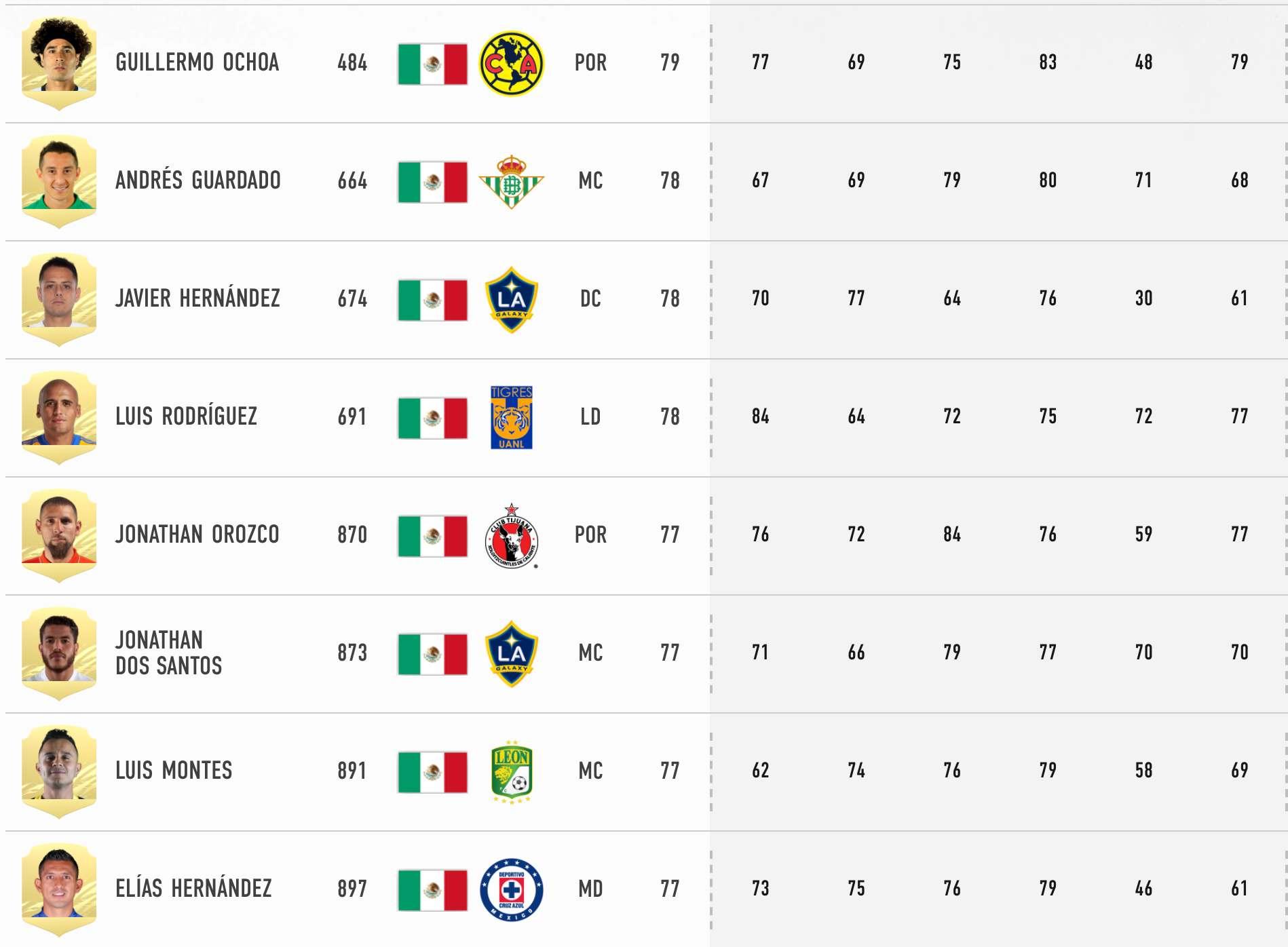 Mexicanos en FIFA veinte y uno