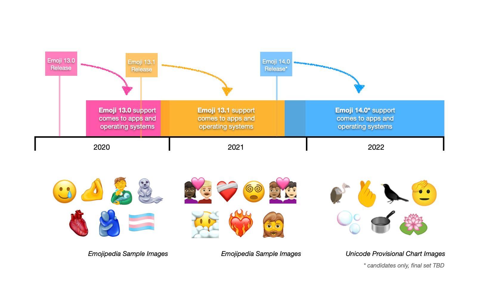 Cronograma de llegada de los nuevos emojis